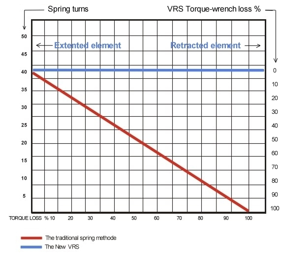 Ultra Beam VRS graph
